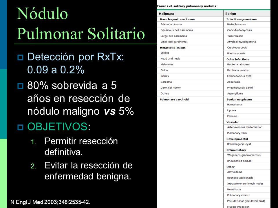 Nódulo Pulmonar Solitario Detección por RxTx: 0.09 a 0.2% vs 80% sobrevida a 5 años en resección de nódulo maligno vs 5% OBJETIVOS: 1. Permitir resecc