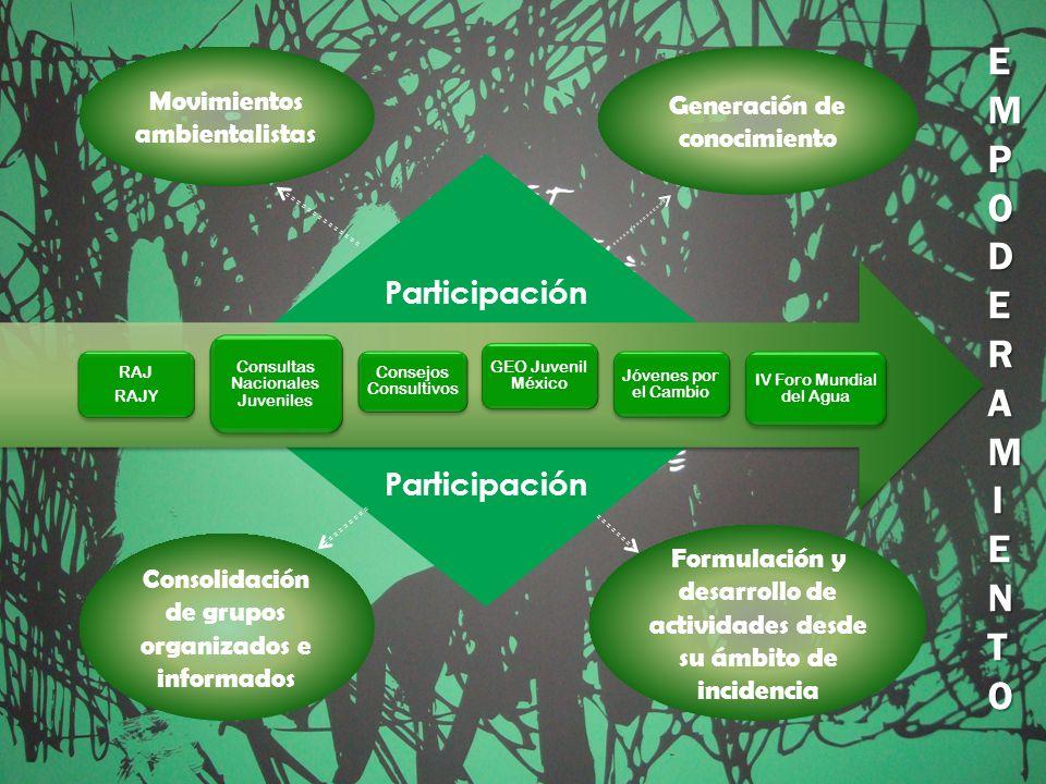 Participación RAJ RAJY Consejos Consultivos Consultas Nacionales Juveniles GEO Juvenil México Jóvenes por el Cambio IV Foro Mundial del Agua Movimientos ambientalistas Generación de conocimiento Consolidación de grupos organizados e informados Formulación y desarrollo de actividades desde su ámbito de incidencia EMPODERAMIENTOEMPODERAMIENTOEMPODERAMIENTOEMPODERAMIENTO