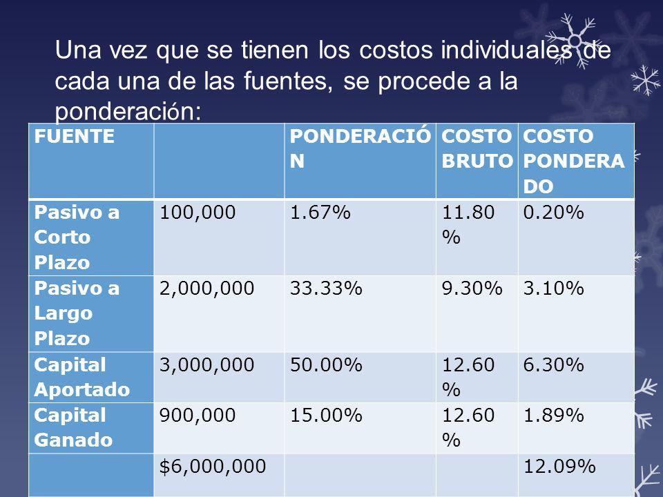 FUENTE PONDERACIÓ N COSTO BRUTO COSTO PONDERA DO Pasivo a Corto Plazo 100,0001.67% 11.80 % 0.20% Pasivo a Largo Plazo 2,000,00033.33%9.30%3.10% Capita