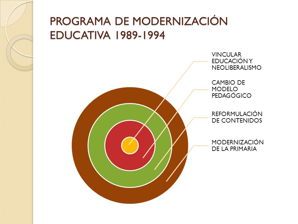 PROGRAMA DE MODERNIZACIÓN EDUCATIVA 1989-1994 VINCULAR EDUCACIÓN Y NEOLIBERALISMO CAMBIO DE MODELO PEDAGÓGICO REFORMULACIÓN DE CONTENIDOS MODERNIZACIÓ