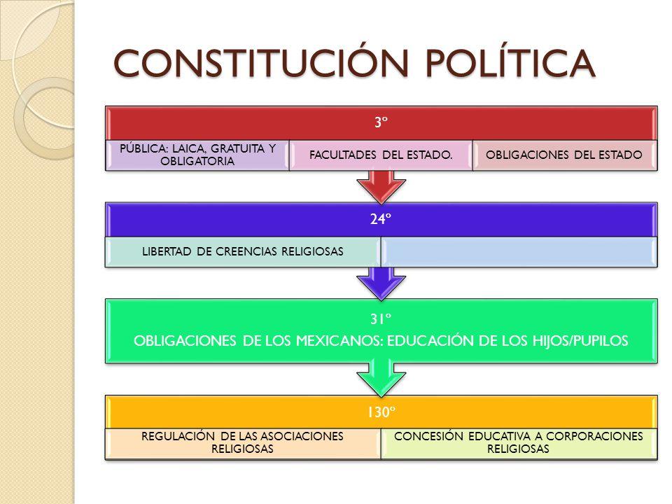 CONSTITUCIÓN POLÍTICA 130º REGULACIÓN DE LAS ASOCIACIONES RELIGIOSAS CONCESIÓN EDUCATIVA A CORPORACIONES RELIGIOSAS 31º OBLIGACIONES DE LOS MEXICANOS: EDUCACIÓN DE LOS HIJOS/PUPILOS 24º LIBERTAD DE CREENCIAS RELIGIOSAS 3º PÚBLICA: LAICA, GRATUITA Y OBLIGATORIA FACULTADES DEL ESTADO.OBLIGACIONES DEL ESTADO