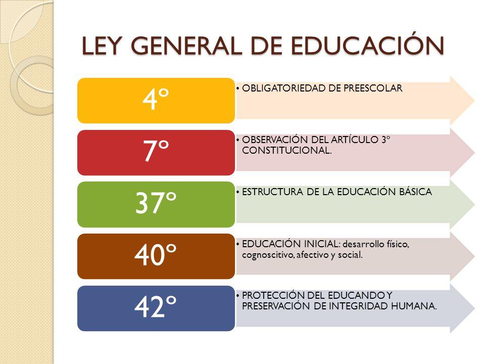 LEY GENERAL DE EDUCACIÓN OBLIGATORIEDAD DE PREESCOLAR 4º OBSERVACIÓN DEL ARTÍCULO 3º CONSTITUCIONAL. 7º ESTRUCTURA DE LA EDUCACIÓN BÁSICA 37º EDUCACIÓ