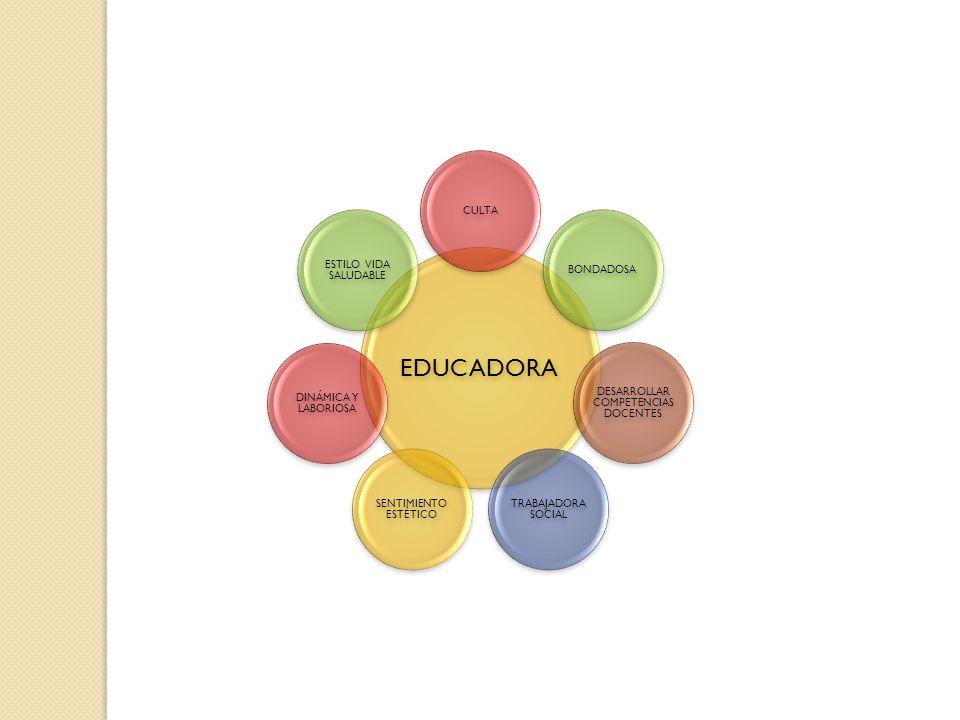 EDUCADORA CULTABONDADOSA DESARROLLAR COMPETENCIAS DOCENTES TRABAJADORA SOCIAL SENTIMIENTO ESTÉTICO DINÁMICA Y LABORIOSA ESTILO VIDA SALUDABLE