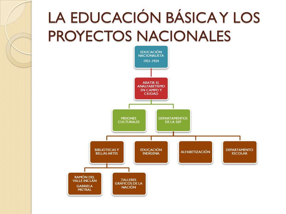 LA EDUCACIÓN BÁSICA Y LOS PROYECTOS NACIONALES EDUCACIÓN NACIONALISTA 1921-1924 ABATIR EL ANALFABETISMO EN CAMPO Y CIUDAD MISIONES CULTURALES DEPARTAM
