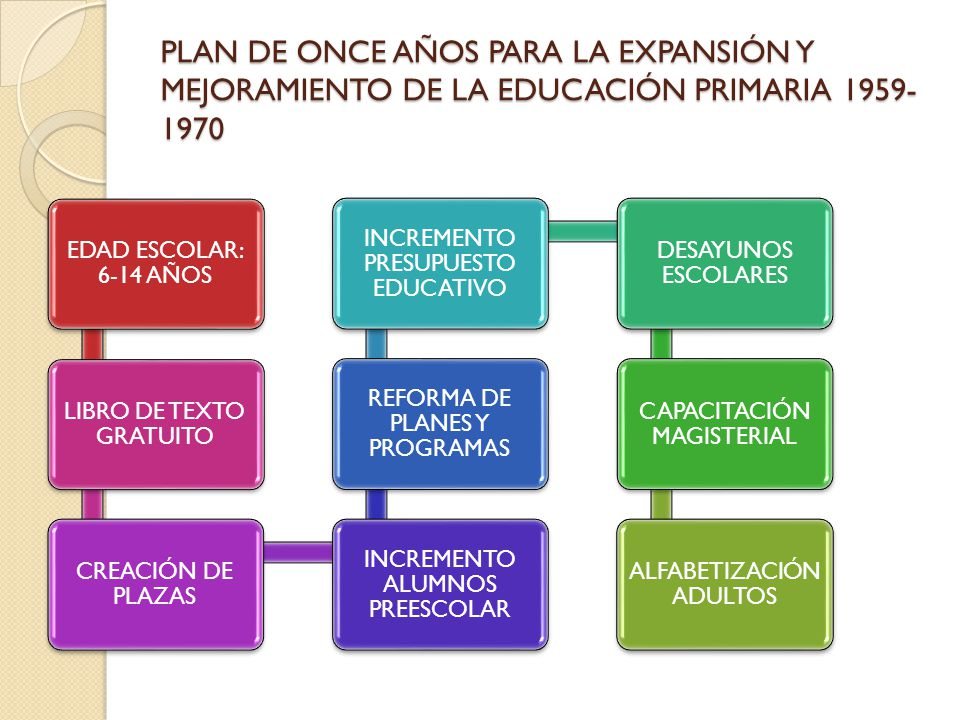 REFORMA EDUCATIVA 1970-1976 INSTITUCIONES CENTRO DE ESTUDIOS MEDIOS Y PROCEDIMIENTOS AVANZADOS CONAFE CONALEP COBACH CCH IMPULSO TELESECUNDARIA REFORMA LIBROS DE TEXTO POLÍTICAS MAYOR PRESUPESTO ALFABETIZACIÓN PARA ADULTOS