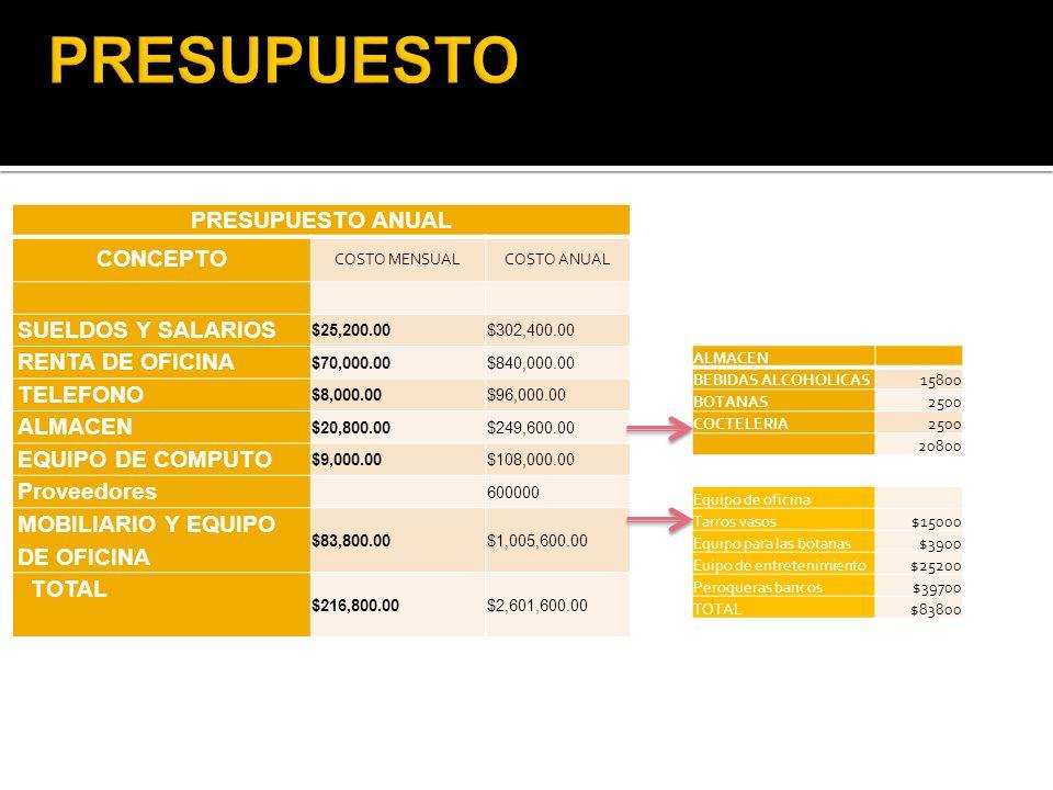 PRESUPUESTO ANUAL CONCEPTO COSTO MENSUALCOSTO ANUAL SUELDOS Y SALARIOS $25,200.00$302,400.00 RENTA DE OFICINA $70,000.00$840,000.00 TELEFONO $8,000.00