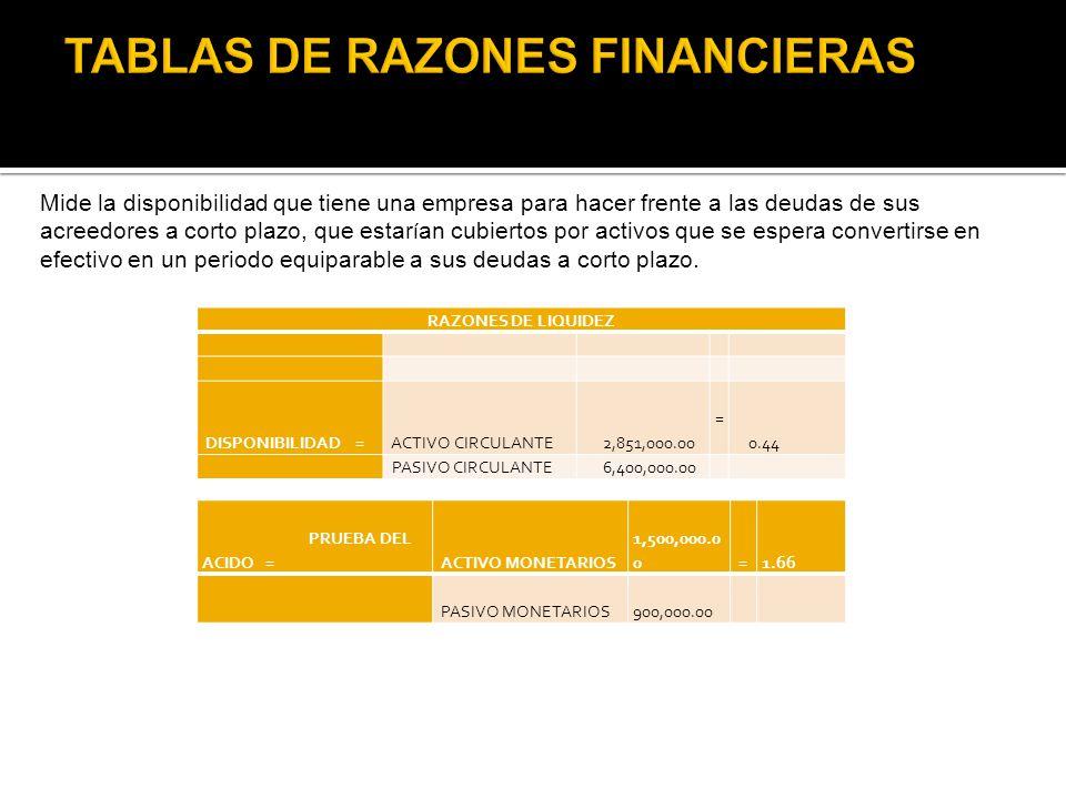 RAZONES DE LIQUIDEZ DISPONIBILIDAD = ACTIVO CIRCULANTE 2,851,000.00 = 0.44 PASIVO CIRCULANTE 6,400,000.00 PRUEBA DEL ACIDO = ACTIVO MONETARIOS 1,500,0