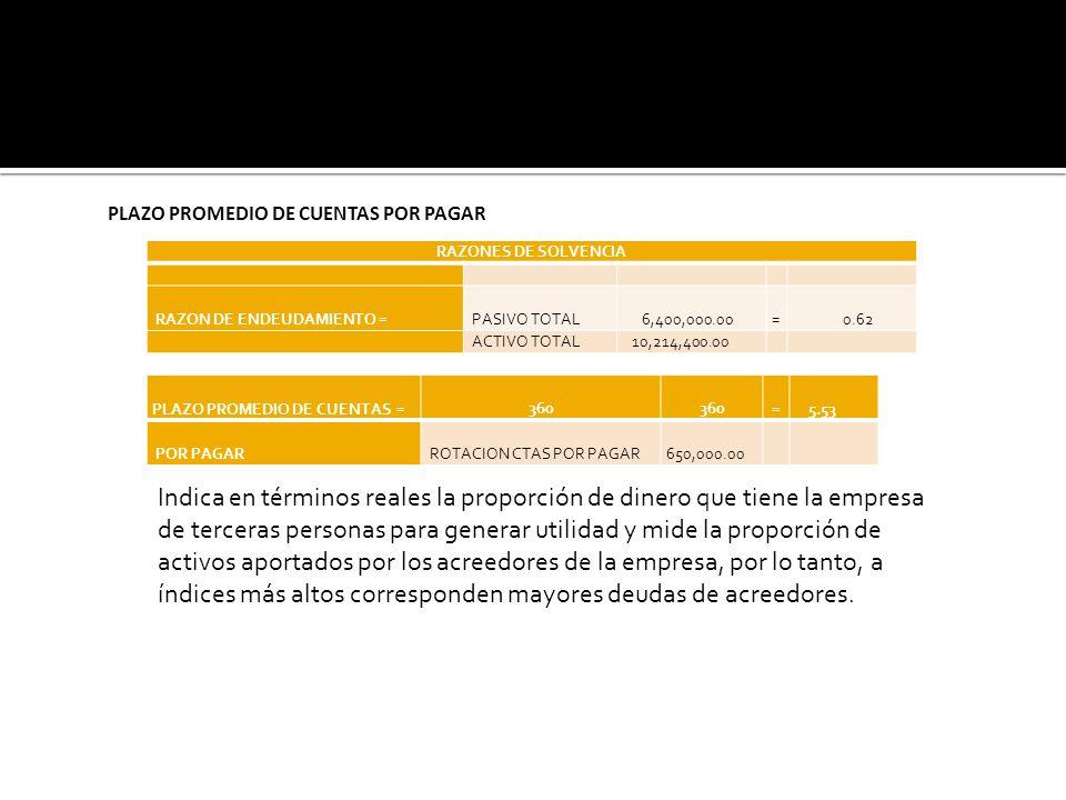 PLAZO PROMEDIO DE CUENTAS = 360 = 5.53 POR PAGAR ROTACION CTAS POR PAGAR 650,000.00 RAZONES DE SOLVENCIA RAZON DE ENDEUDAMIENTO = PASIVO TOTAL 6,400,0