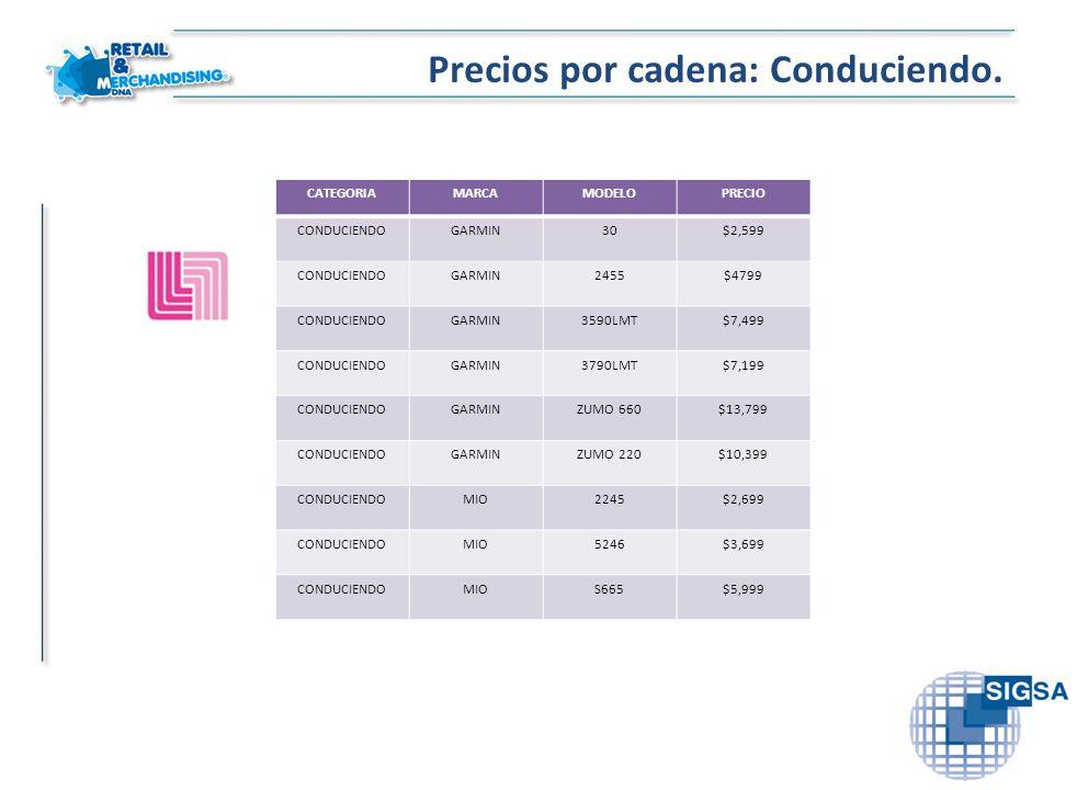 Precios por cadena: Conduciendo. CATEGORIAMARCAMODELOPRECIO CONDUCIENDOGARMIN30$2,599 CONDUCIENDOGARMIN2455$4799 CONDUCIENDOGARMIN3590LMT$7,499 CONDUC