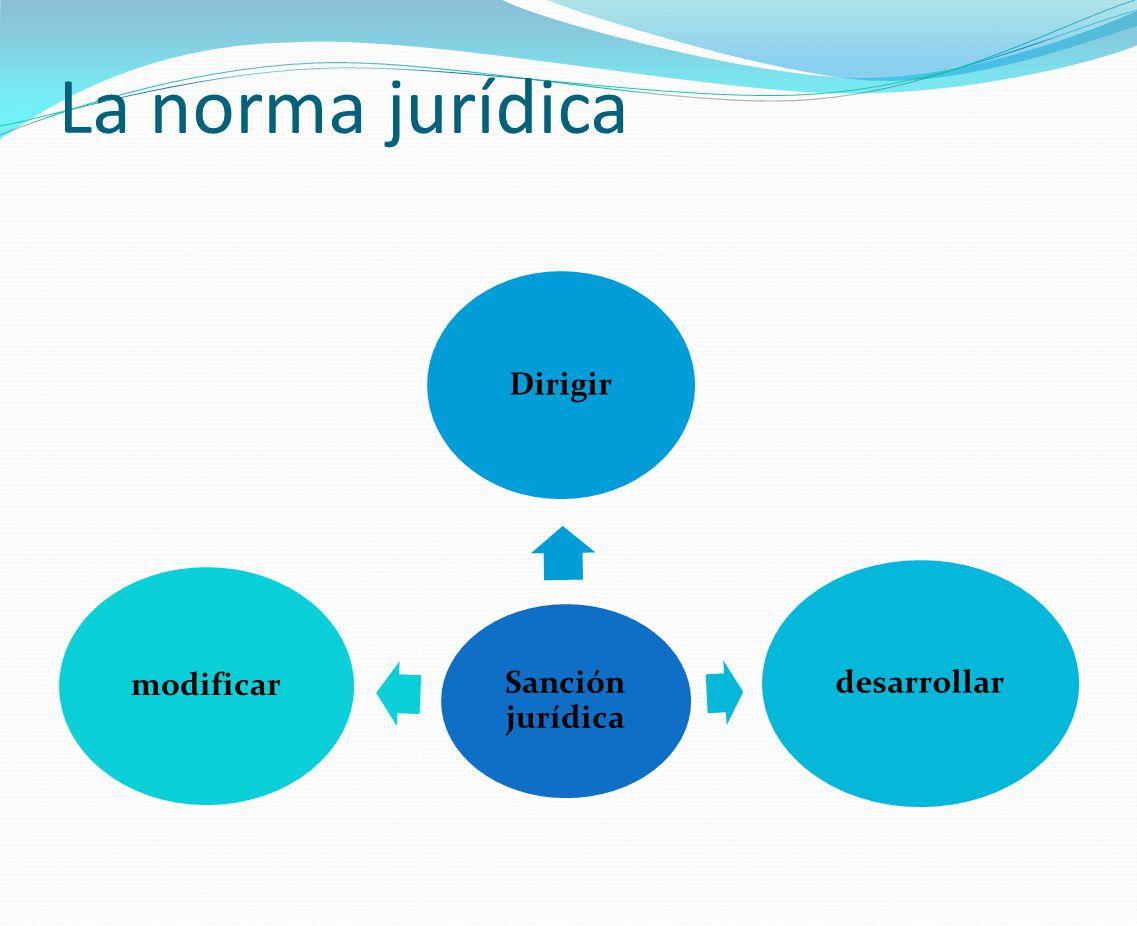 La norma jurídica Sanción jurídica Dirigir desarrollar modificar