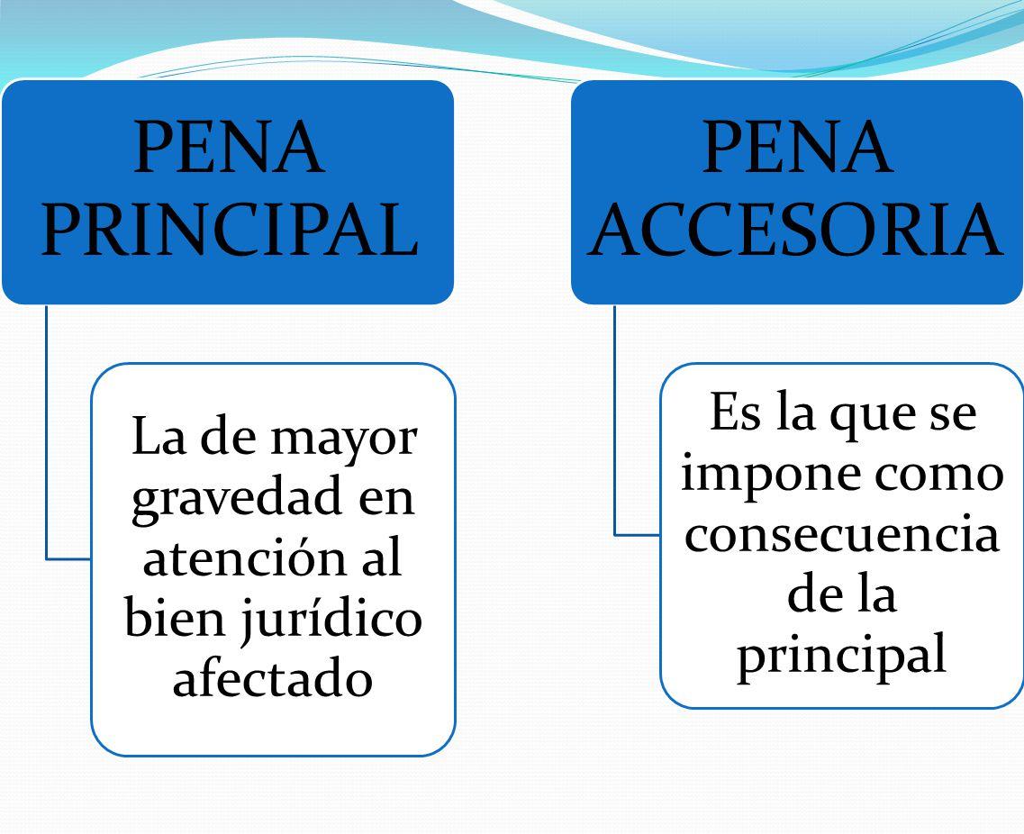 PENA PRINCIPAL La de mayor gravedad en atención al bien jurídico afectado PENA ACCESORIA Es la que se impone como consecuencia de la principal
