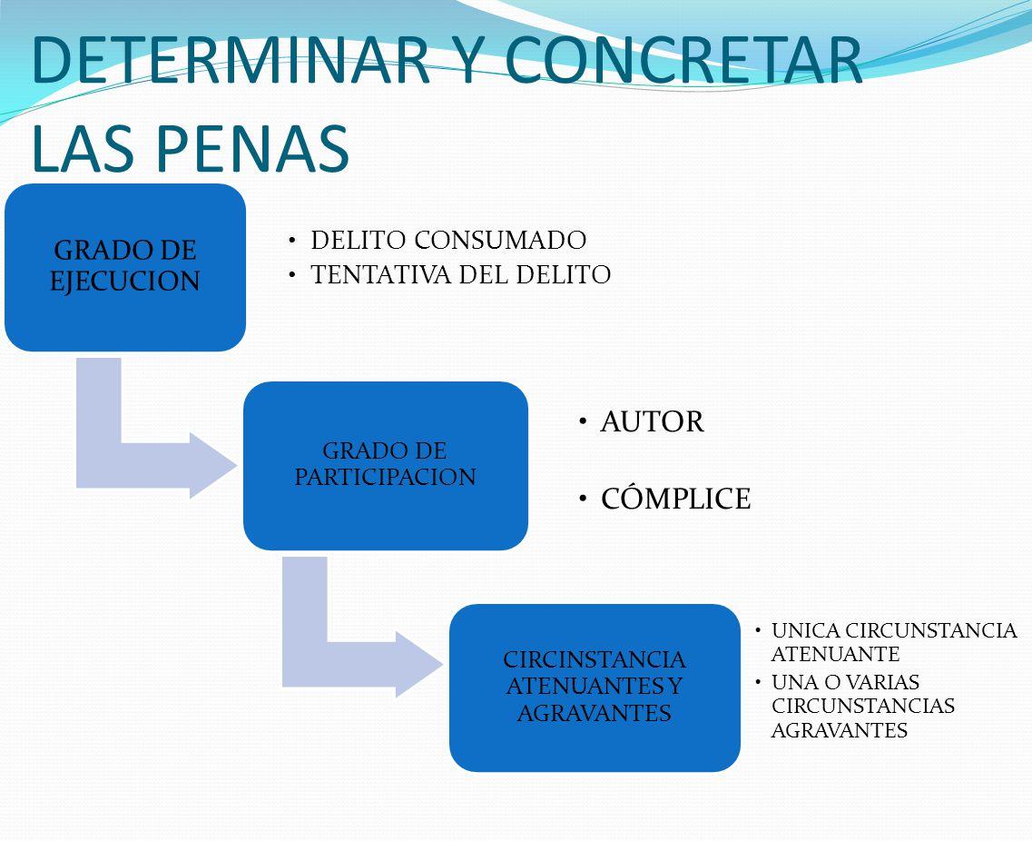 DETERMINAR Y CONCRETAR LAS PENAS GRADO DE EJECUCION DELITO CONSUMADO TENTATIVA DEL DELITO GRADO DE PARTICIPACION AUTOR CÓMPLICE CIRCINSTANCIA ATENUANTES Y AGRAVANTES UNICA CIRCUNSTANCIA ATENUANTE UNA O VARIAS CIRCUNSTANCIAS AGRAVANTES