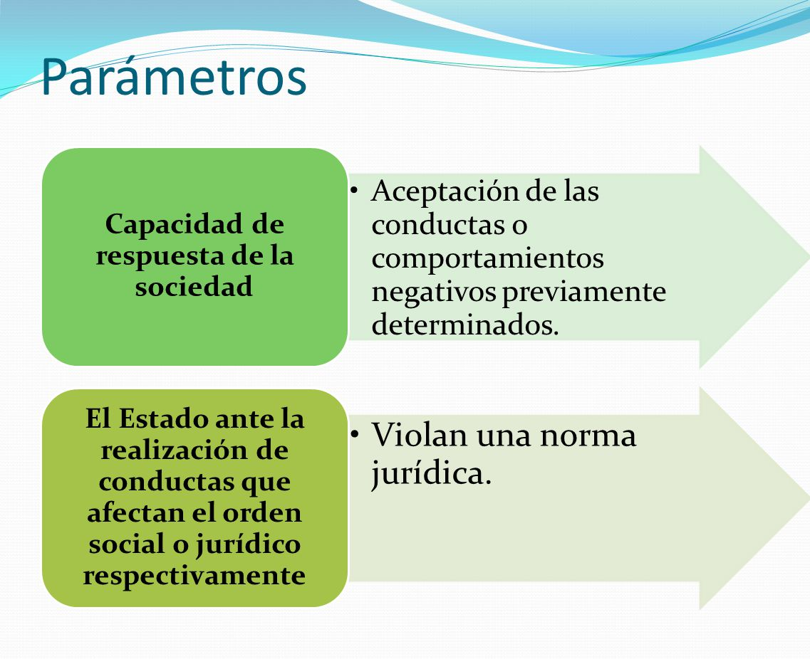 Parámetros Aceptación de las conductas o comportamientos negativos previamente determinados. Capacidad de respuesta de la sociedad Violan una norma ju
