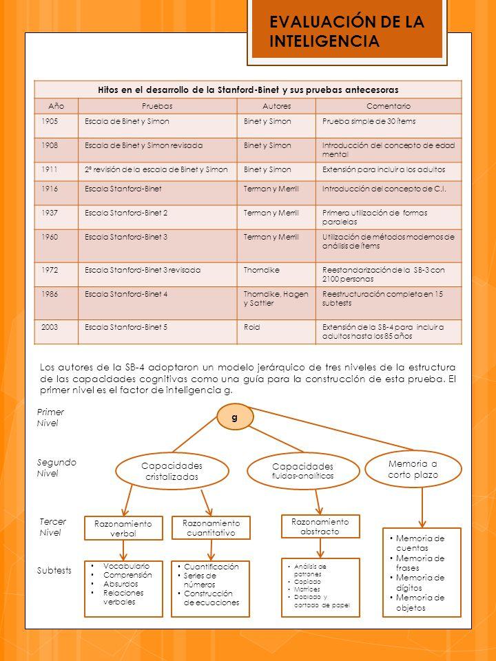 EVALUACIÓN DE LA INTELIGENCIA Hitos en el desarrollo de la Stanford-Binet y sus pruebas antecesoras AñoPruebasAutoresComentario 1905Escala de Binet y