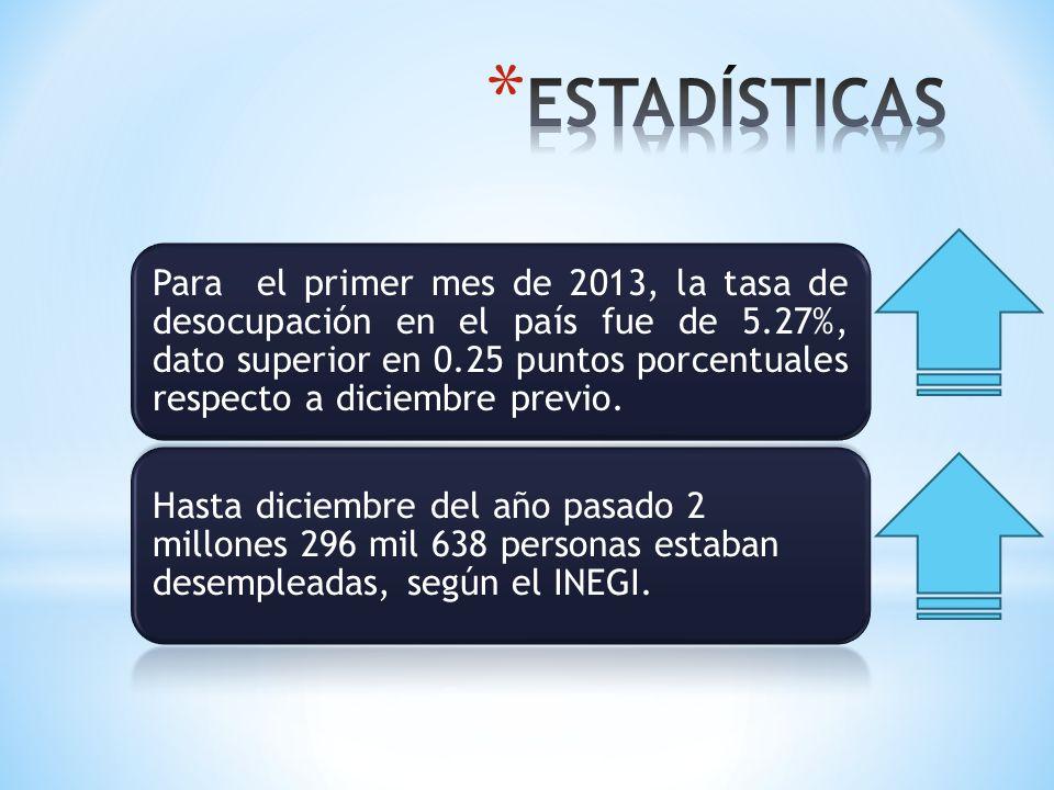 Para el primer mes de 2013, la tasa de desocupación en el país fue de 5.27%, dato superior en 0.25 puntos porcentuales respecto a diciembre previo. Ha