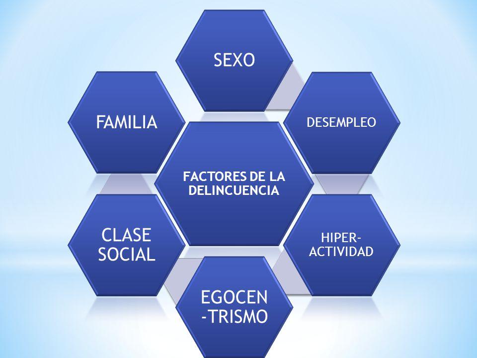 FACTORES DE LA DELINCUENCIA SEXO DESEMPLEO HIPER- ACTIVIDAD EGOCEN -TRISMO CLASE SOCIAL FAMILIA