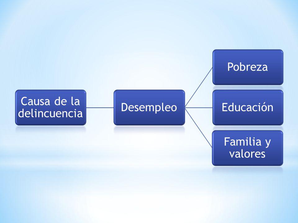 Causa de la delincuencia DesempleoPobrezaEducación Familia y valores