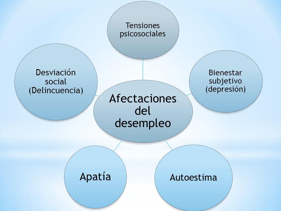 Afectaciones del desempleo Tensiones psicosociales Bienestar subjetivo (depresión) Autoestima Apatía Desviación social (Delincuencia)