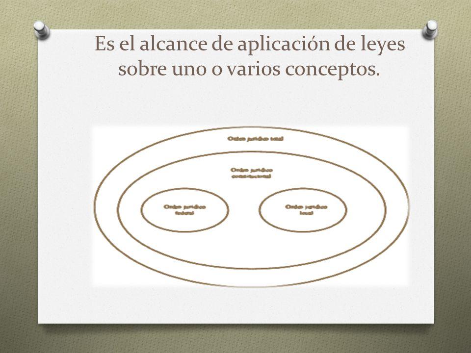 Es el alcance de aplicación de leyes sobre uno o varios conceptos.