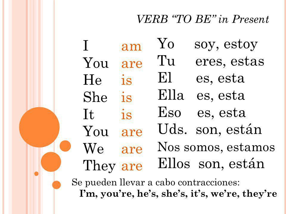 VERB TO BE in Present I You He She It You We They am are is are Yo soy, estoy Tu eres, estas El es, esta Ella es, esta Eso es, esta Uds. son, están No