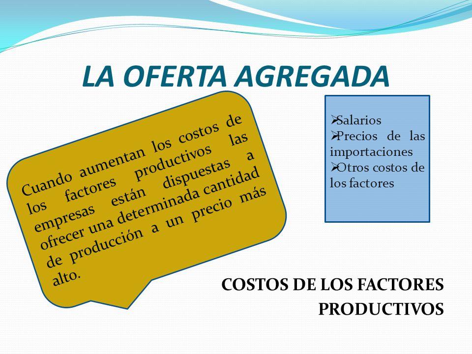 LA OFERTA AGREGADA COSTOS DE LOS FACTORES PRODUCTIVOS Cuando aumentan los costos de los factores productivos las empresas están dispuestas a ofrecer u