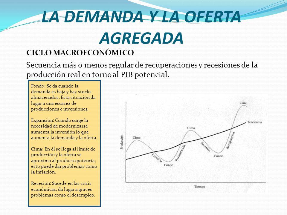 LA DEMANDA Y LA OFERTA AGREGADA CICLO MACROECONÓMICO Secuencia más o menos regular de recuperaciones y recesiones de la producción real en torno al PI