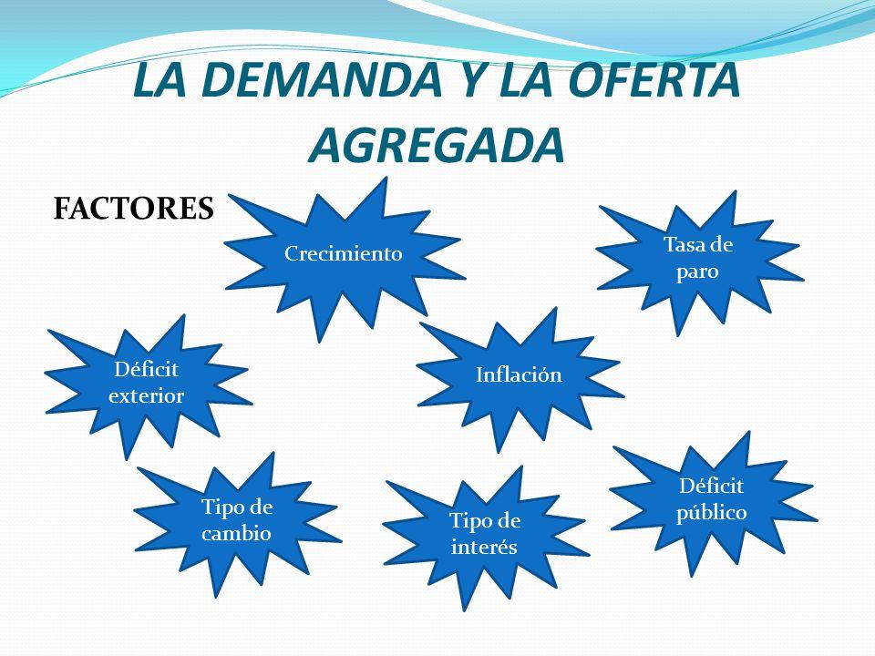 LA DEMANDA Y LA OFERTA AGREGADA Una segunda causa que puede generar fluctuaciones económicas es el desplazamiento de la oferta agregada.