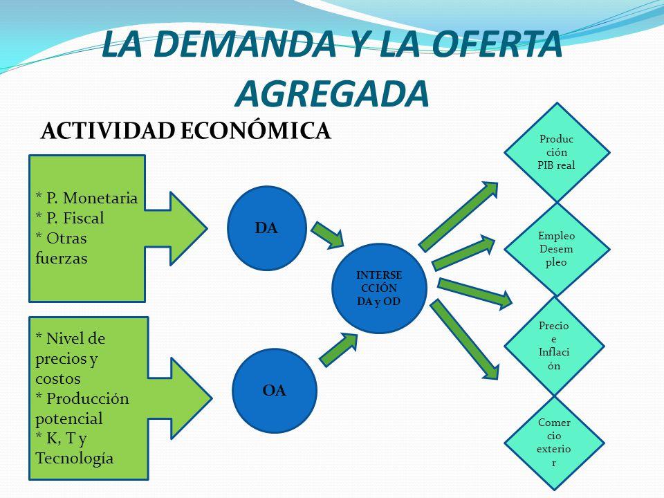 LA DEMANDA Y LA OFERTA AGREGADA ACTIVIDAD ECONÓMICA DA INTERSE CCIÓN DA y OD OA Produc ción PIB real Precio e Inflaci ón Comer cio exterio r Empleo De
