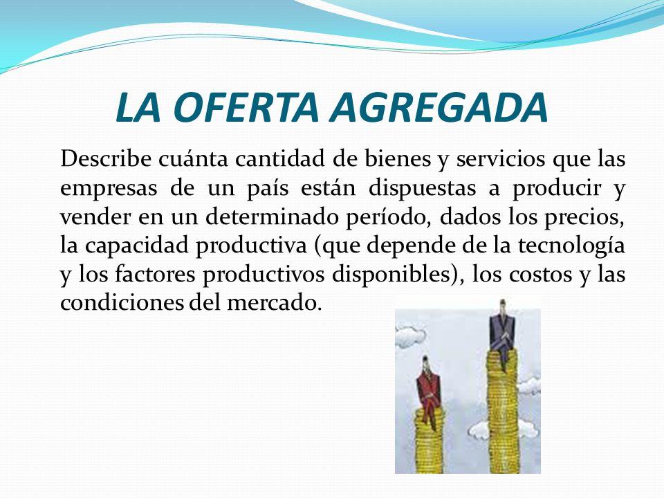 LA OFERTA AGREGADA FUERZAS DE LA OFERTA AGREGADA PRODUCCIÓN POTENCIAL COSTOS DE LOS FACTORES PRODUCTIVOS