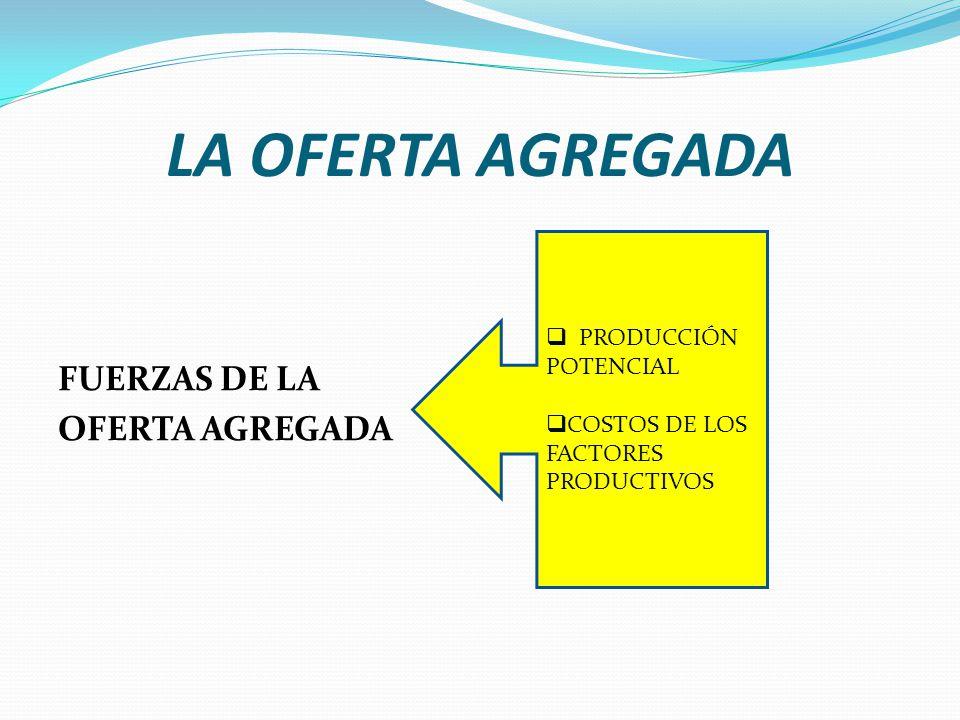 LA OFERTA AGREGADA PRODUCCIÓN POTENCIAL Es la producción máxima que puede obtener un país, dada la tecnología, la capacidad de gestión, el capital, el trabajo y los recursos existentes.