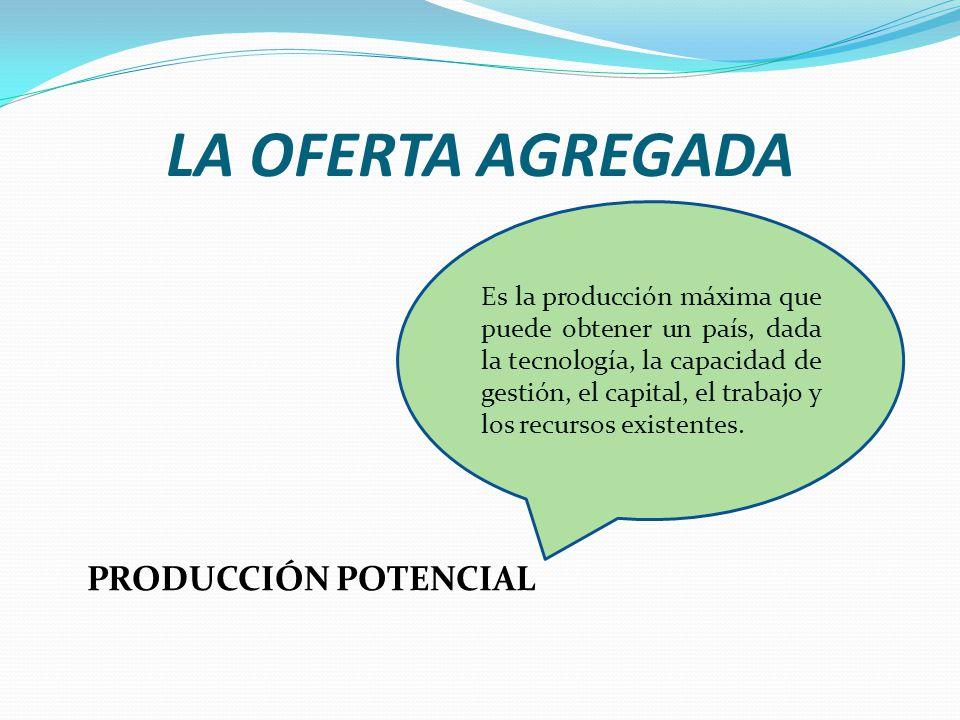 LA OFERTA AGREGADA PRODUCCIÓN POTENCIAL Es la producción máxima que puede obtener un país, dada la tecnología, la capacidad de gestión, el capital, el