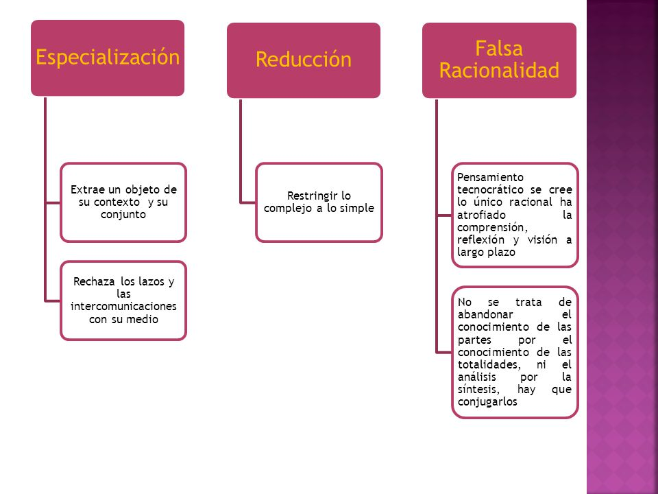 Especialización Extrae un objeto de su contexto y su conjunto Rechaza los lazos y las intercomunicaciones con su medio Reducción Restringir lo complej