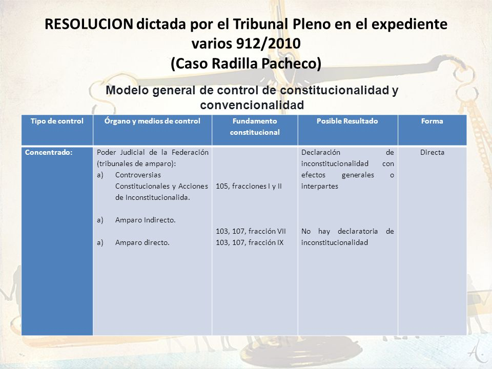 RESOLUCION dictada por el Tribunal Pleno en el expediente varios 912/2010 (Caso Radilla Pacheco) Tipo de controlÓrgano y medios de control Fundamento