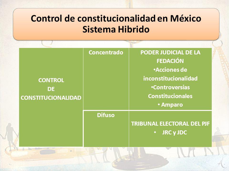 CONTROL DE CONSTITUCIONALIDAD Concentrado PODER JUDICIAL DE LA FEDACIÓN Acciones de inconstitucionalidad Controversias Constitucionales Amparo Difuso