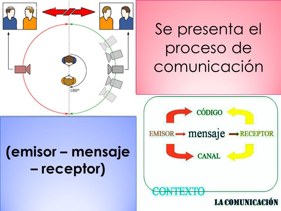 Se presenta el proceso de comunicación (emisor – mensaje – receptor)