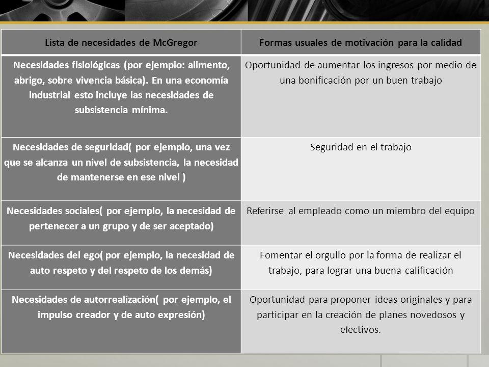 Lista de necesidades de McGregorFormas usuales de motivación para la calidad Necesidades fisiológicas (por ejemplo: alimento, abrigo, sobre vivencia b