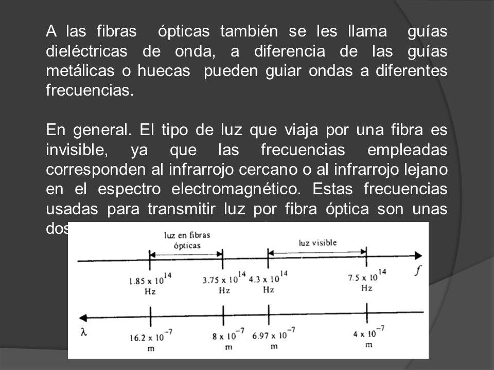 A las fibras ópticas también se les llama guías dieléctricas de onda, a diferencia de las guías metálicas o huecas pueden guiar ondas a diferentes fre