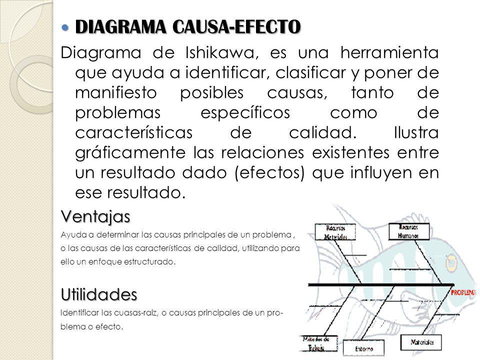 DIAGRAMA CAUSA-EFECTO DIAGRAMA CAUSA-EFECTO Diagrama de Ishikawa, es una herramienta que ayuda a identificar, clasificar y poner de manifiesto posibles causas, tanto de problemas específicos como de características de calidad.
