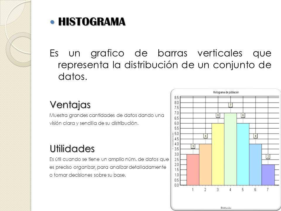 HISTOGRAMA HISTOGRAMA Es un grafico de barras verticales que representa la distribución de un conjunto de datos.Ventajas Muestra grandes cantidades de datos dando una visión clara y sencilla de su distribución.Utilidades Es útil cuando se tiene un amplio núm.