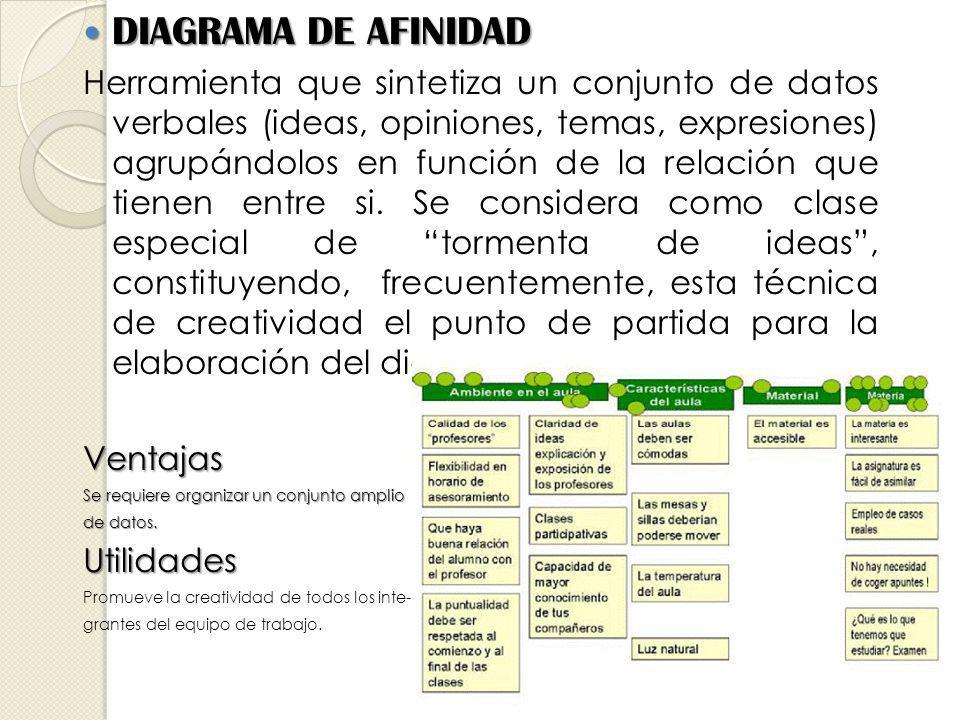 DIAGRAMA DE AFINIDAD DIAGRAMA DE AFINIDAD Herramienta que sintetiza un conjunto de datos verbales (ideas, opiniones, temas, expresiones) agrupándolos en función de la relación que tienen entre si.