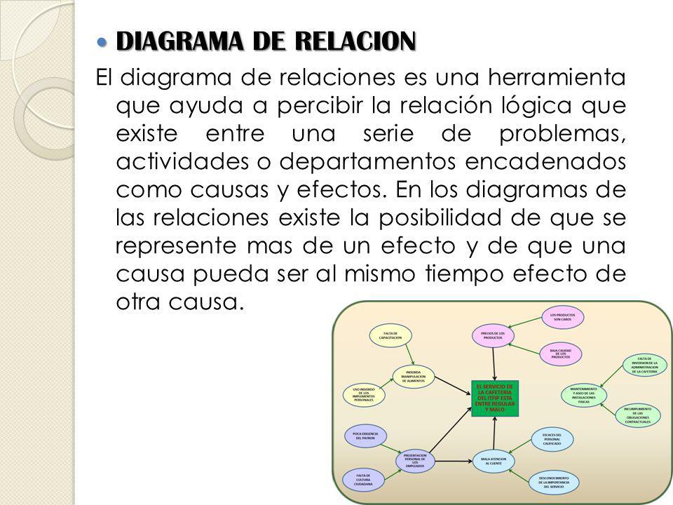 DIAGRAMA DE RELACION DIAGRAMA DE RELACION El diagrama de relaciones es una herramienta que ayuda a percibir la relación lógica que existe entre una serie de problemas, actividades o departamentos encadenados como causas y efectos.