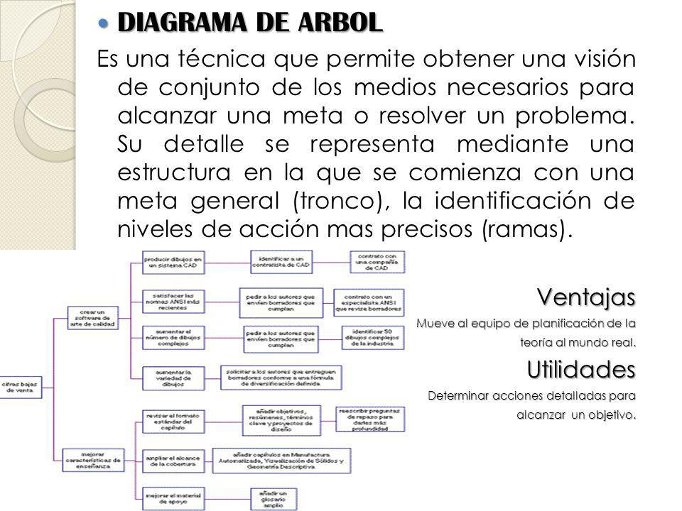 DIAGRAMA DE ARBOL DIAGRAMA DE ARBOL Es una técnica que permite obtener una visión de conjunto de los medios necesarios para alcanzar una meta o resolver un problema.