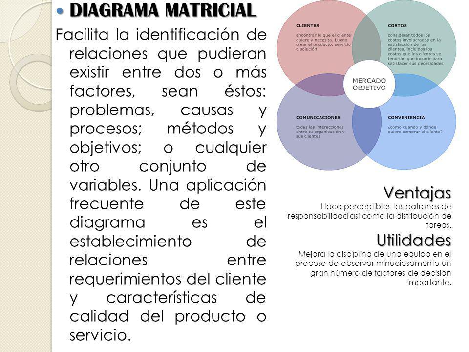 DIAGRAMA MATRICIAL DIAGRAMA MATRICIAL Facilita la identificación de relaciones que pudieran existir entre dos o más factores, sean éstos: problemas, causas y procesos; métodos y objetivos; o cualquier otro conjunto de variables.