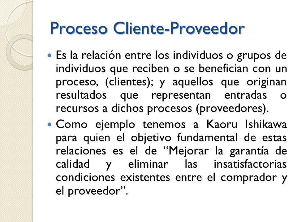 Proceso Cliente-Proveedor Es la relación entre los individuos o grupos de individuos que reciben o se benefician con un proceso, (clientes); y aquellos que originan resultados que representan entradas o recursos a dichos procesos (proveedores).