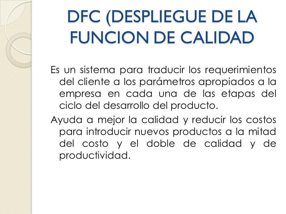DFC (DESPLIEGUE DE LA FUNCION DE CALIDAD Es un sistema para traducir los requerimientos del cliente a los parámetros apropiados a la empresa en cada una de las etapas del ciclo del desarrollo del producto.