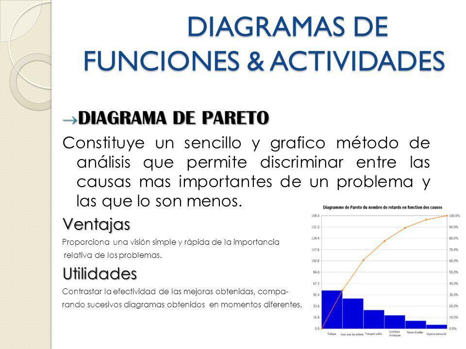 DIAGRAMAS DE FUNCIONES & ACTIVIDADES DIAGRAMA DE PARETO DIAGRAMA DE PARETO Constituye un sencillo y grafico método de análisis que permite discriminar