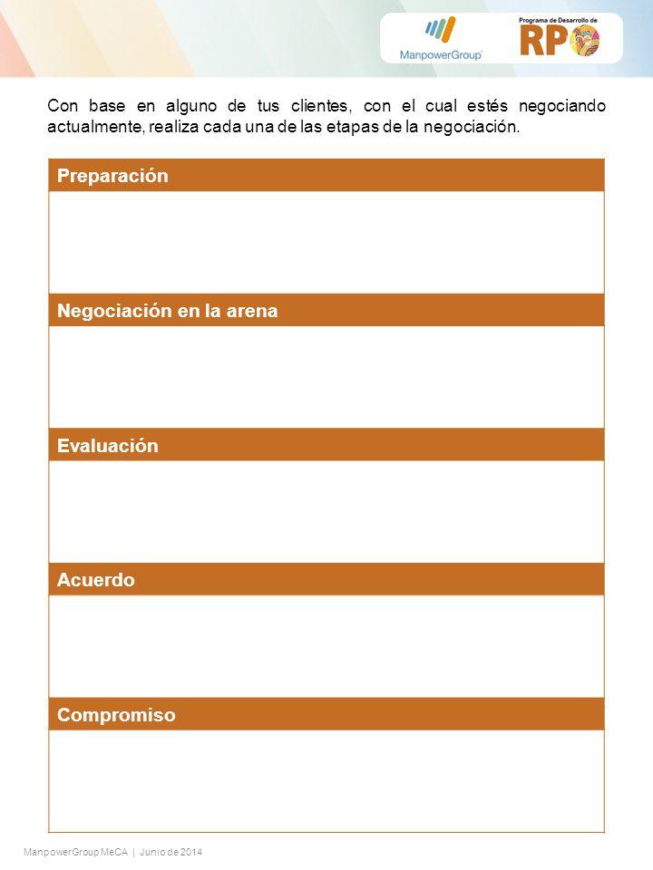 ManpowerGroup MeCA | Junio de 2014 Preparación Negociación en la arena Evaluación Acuerdo Compromiso Con base en alguno de tus clientes, con el cual e