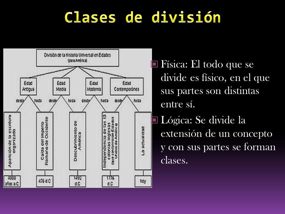 Física: El todo que se divide es físico, en el que sus partes son distintas entre sí. Lógica: Se divide la extensión de un concepto y con sus partes s