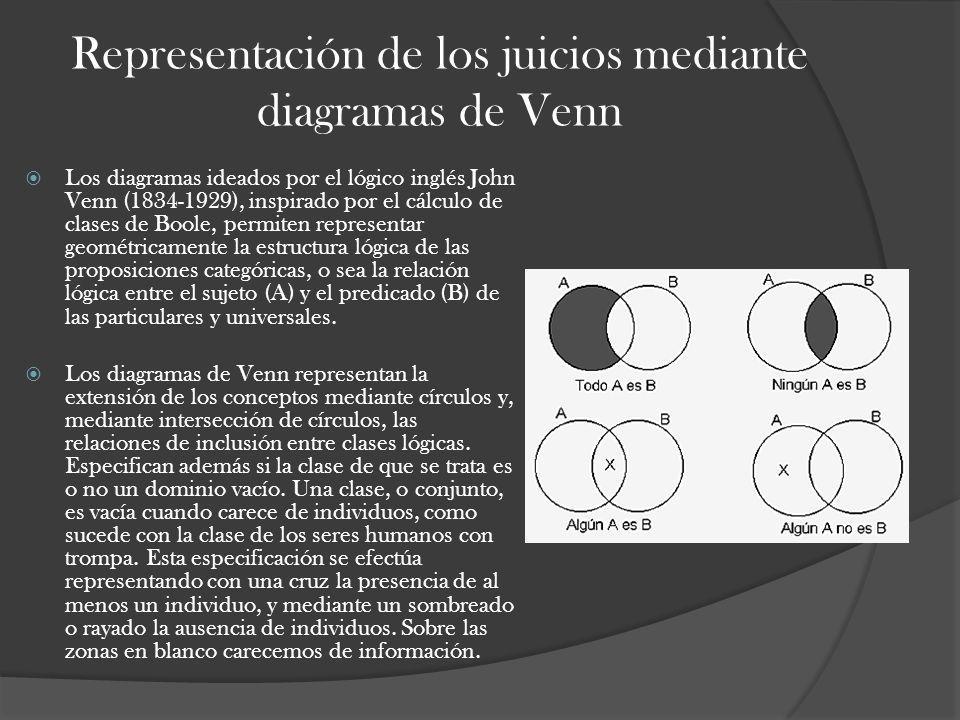 Representación de los juicios mediante diagramas de Venn Los diagramas ideados por el lógico inglés John Venn (1834-1929), inspirado por el cálculo de