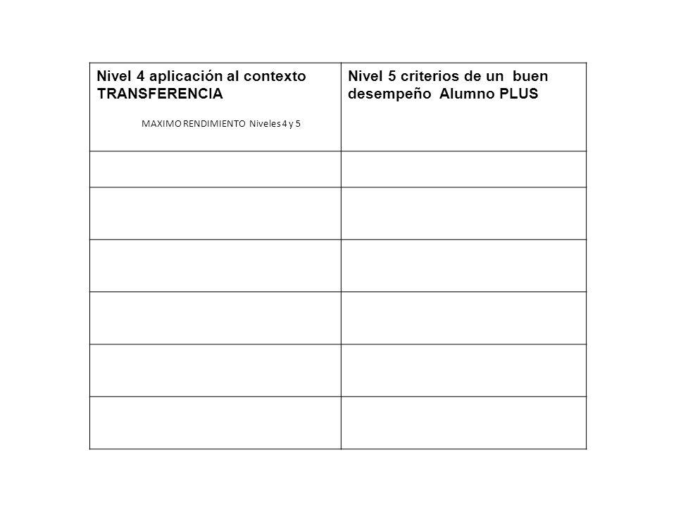 MAXIMO RENDIMIENTO Niveles 4 y 5 Nivel 4 aplicación al contexto TRANSFERENCIA Nivel 5 criterios de un buen desempeño Alumno PLUS